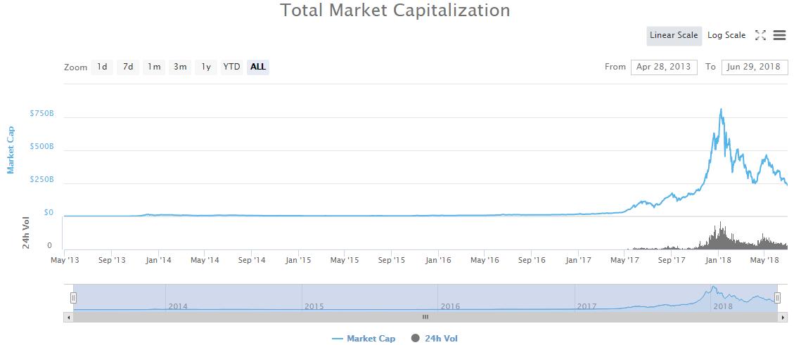 График общей рыночной капитализации (Coinmarketcap.com)