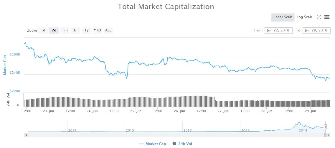 Недельный график общей рыночной капитализации