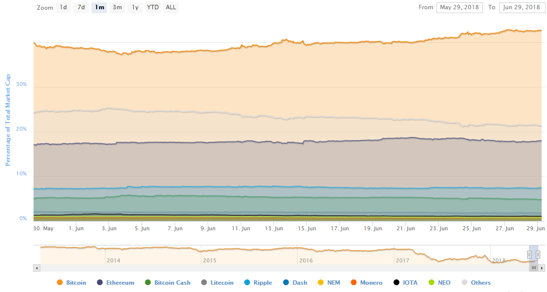Доминирование на рынке (в %) по данным Coinmarketcap.com