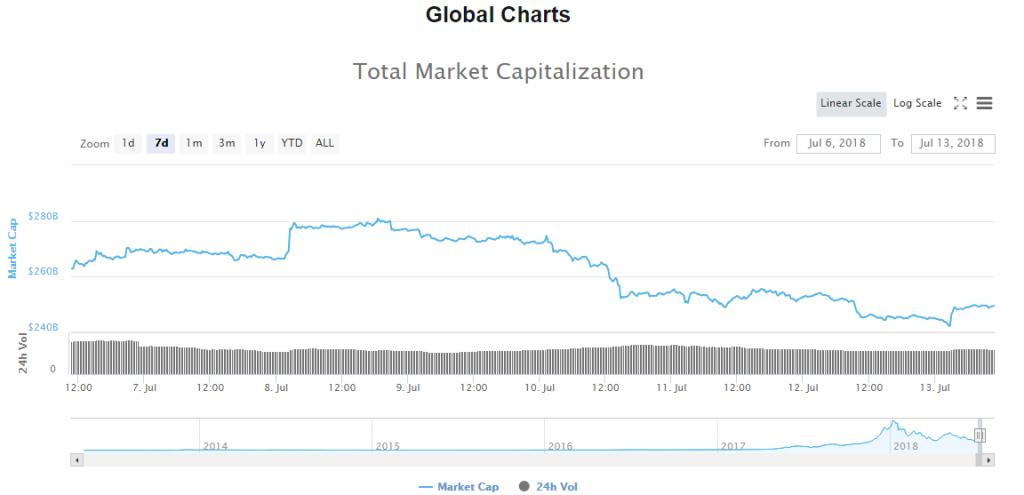 Общая рыночная капитализация с 06.07.18 по 13.07.18 (по данным Coinmarketcap.com)