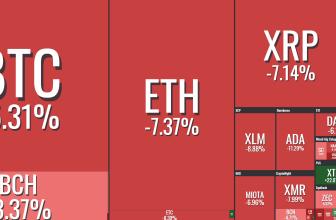 Анализ курса криптовалют BTC и ETH на неделю (14.07.18)