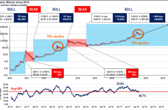 Том Ли прогнозирует, что BTC достигнет $91000 к марту 2020