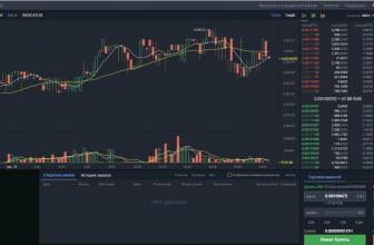 Что за биржа Bibox? Обзор функционала и условия работы, токены, отзывы, выводы